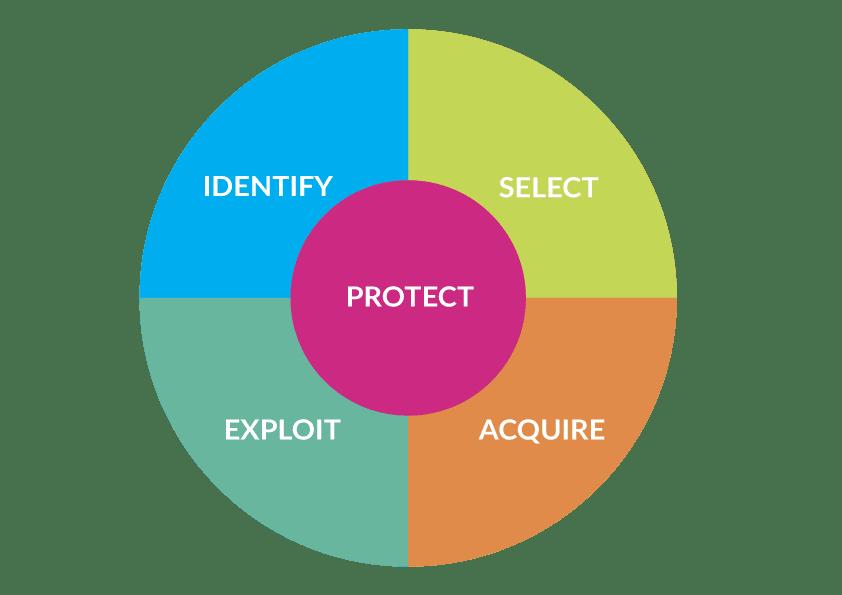 Technology management framework
