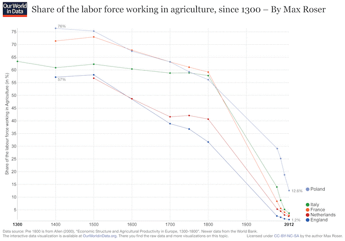 Share of labor force working in agriculture, since 1300