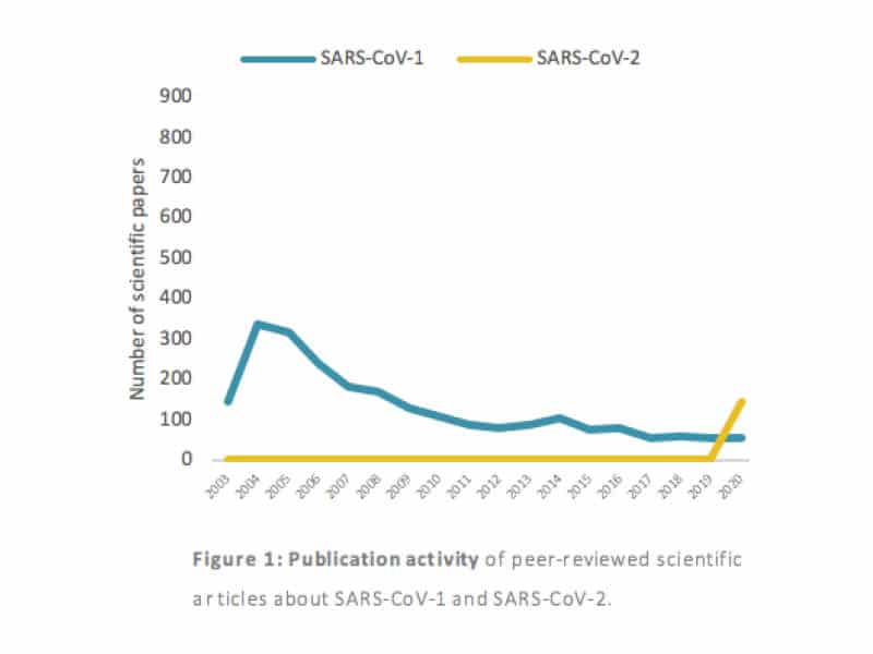 Publication activity of peer-reviewed scientific articles about SARS-CoV-1 and SARS-CoV-2.