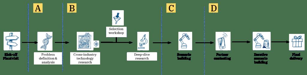 The Creax problem solving approach