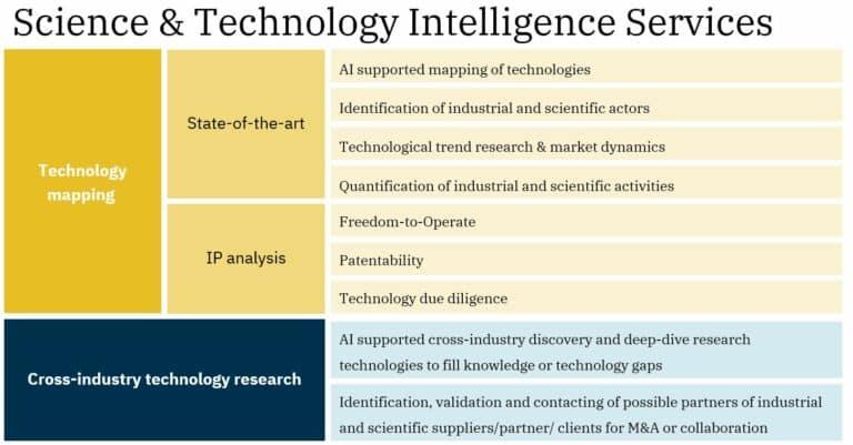Science & Technology Intelligence