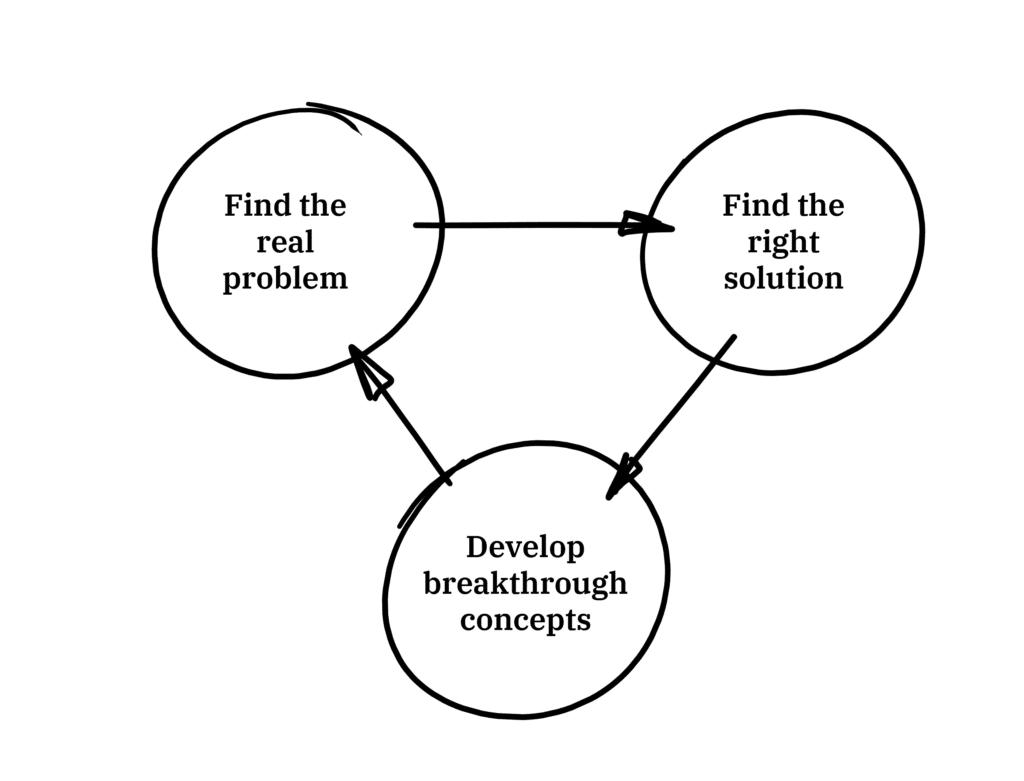 Technological Problem Solving