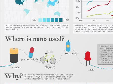 Infographic nanotechnology in plastics