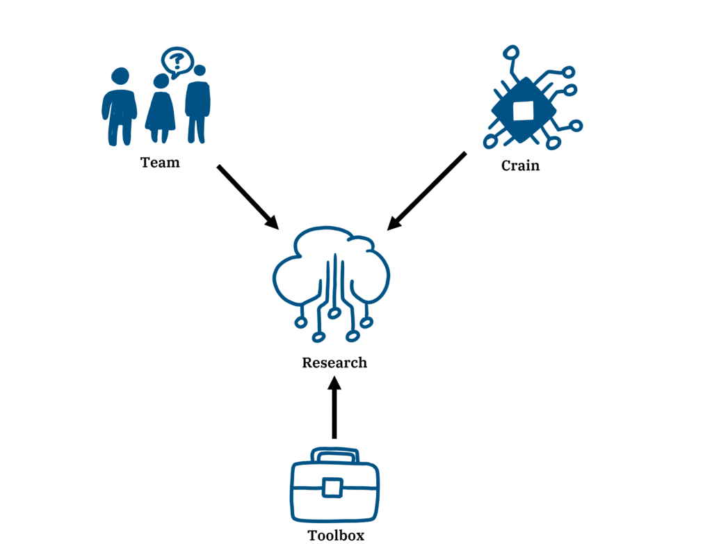 Innovation resources Creax