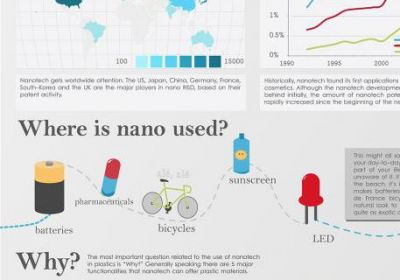 Nano technology - innovation standing on the shoulders of dwarfs